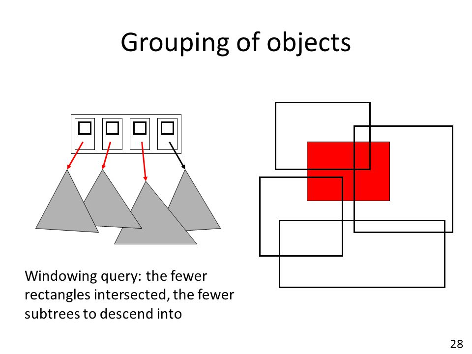 Grouping of objects Windowing query: the fewer rectangles intersected, the fewer subtrees to descend into.