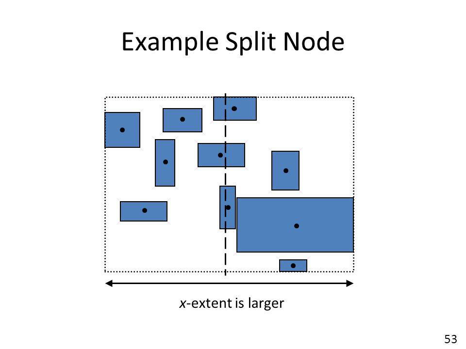 Example Split Node x-extent is larger 53