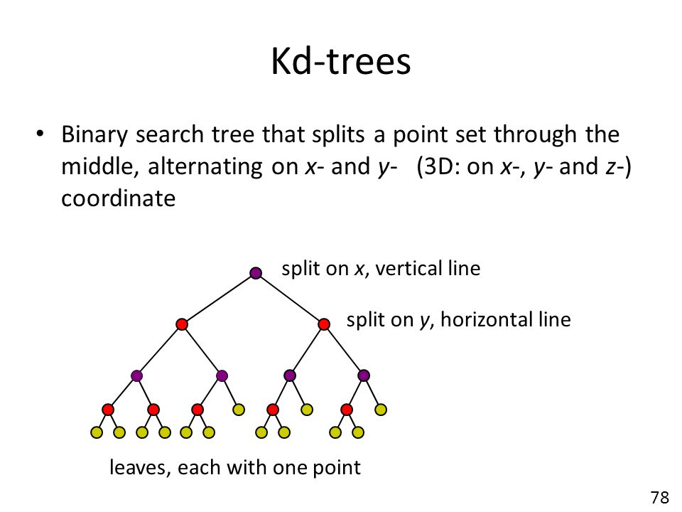 Kd-trees Binary search tree that splits a point set through the middle, alternating on x- and y- (3D: on x-, y- and z-) coordinate.