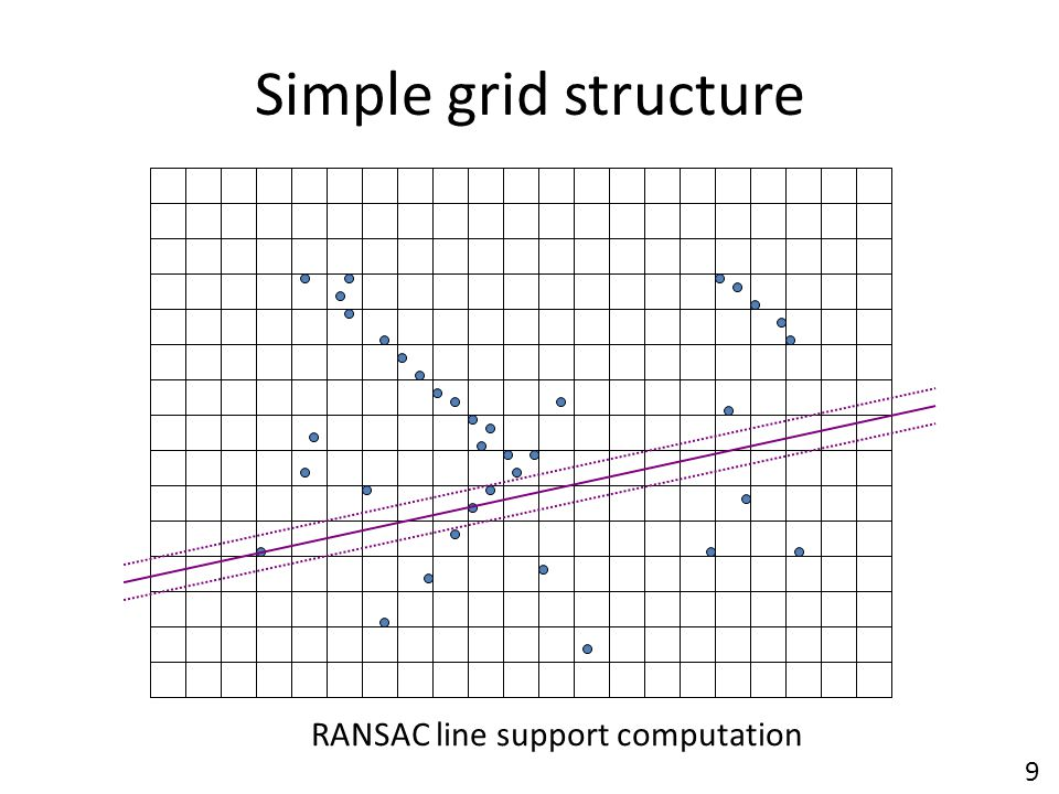 Simple grid structure RANSAC line support computation 9
