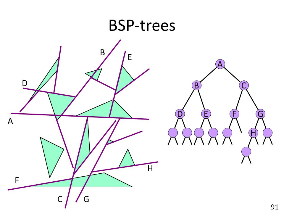 BSP-trees B E A D B C D E F G A H H F C G 91