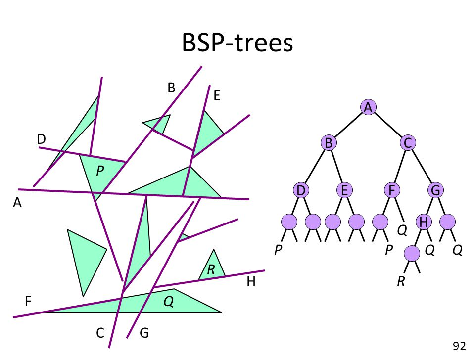 BSP-trees B E A D B C P D E F G A H Q P P R H F C G 92