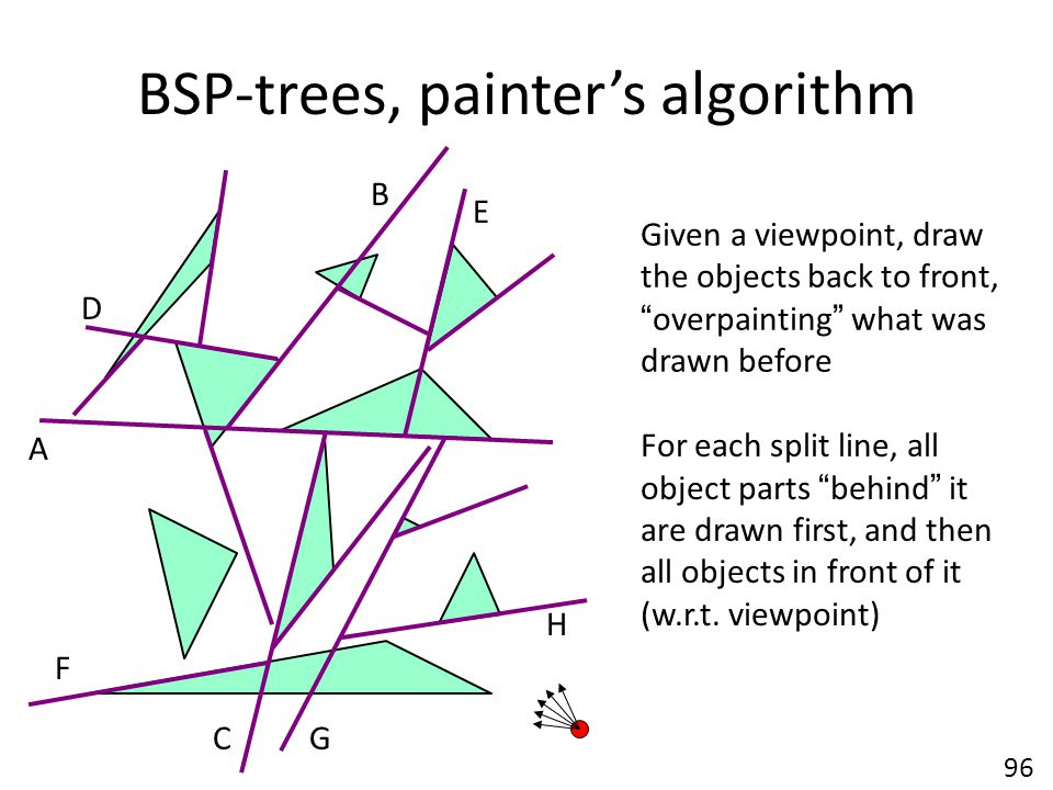BSP-trees, painter's algorithm