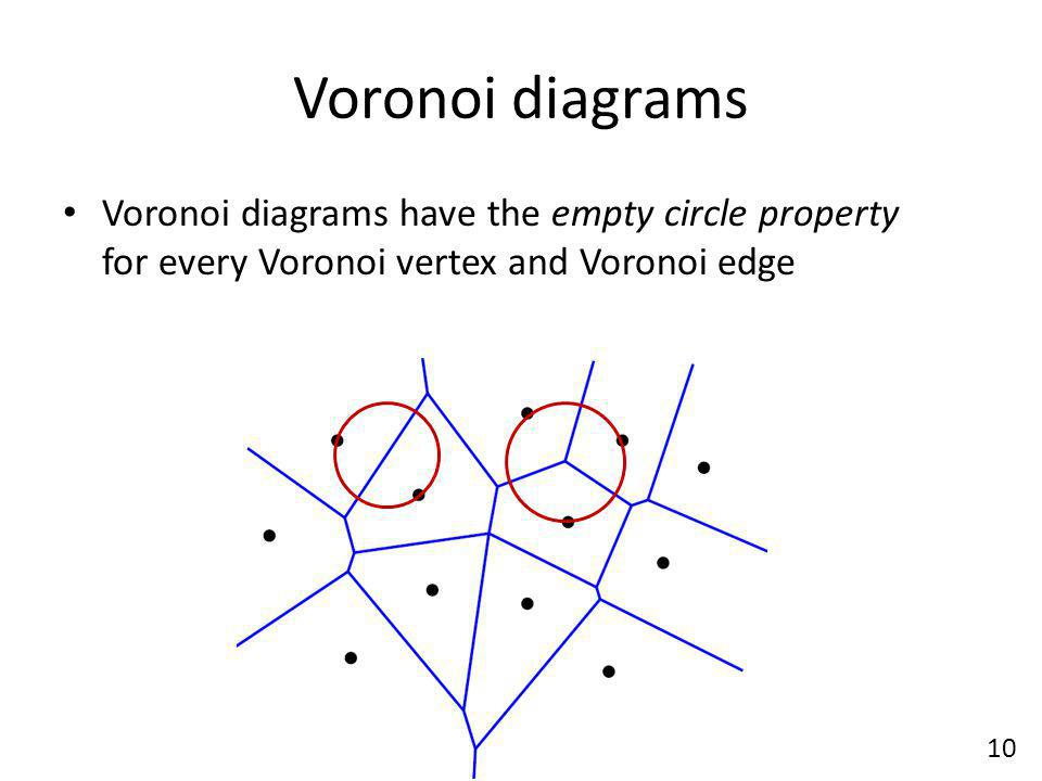Voronoi diagrams Voronoi diagrams have the empty circle property for every Voronoi vertex and Voronoi edge.