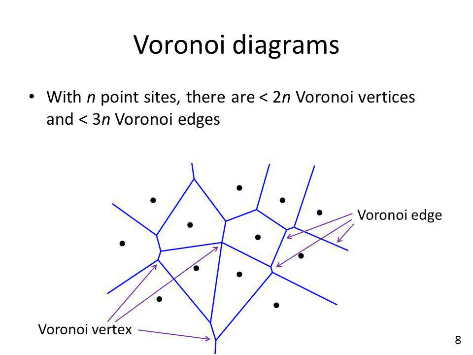 Voronoi diagrams With n point sites, there are < 2n Voronoi vertices and < 3n Voronoi edges. Voronoi edge.
