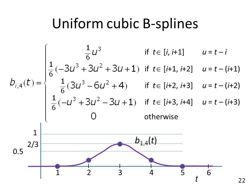 Uniform cubic B-splines