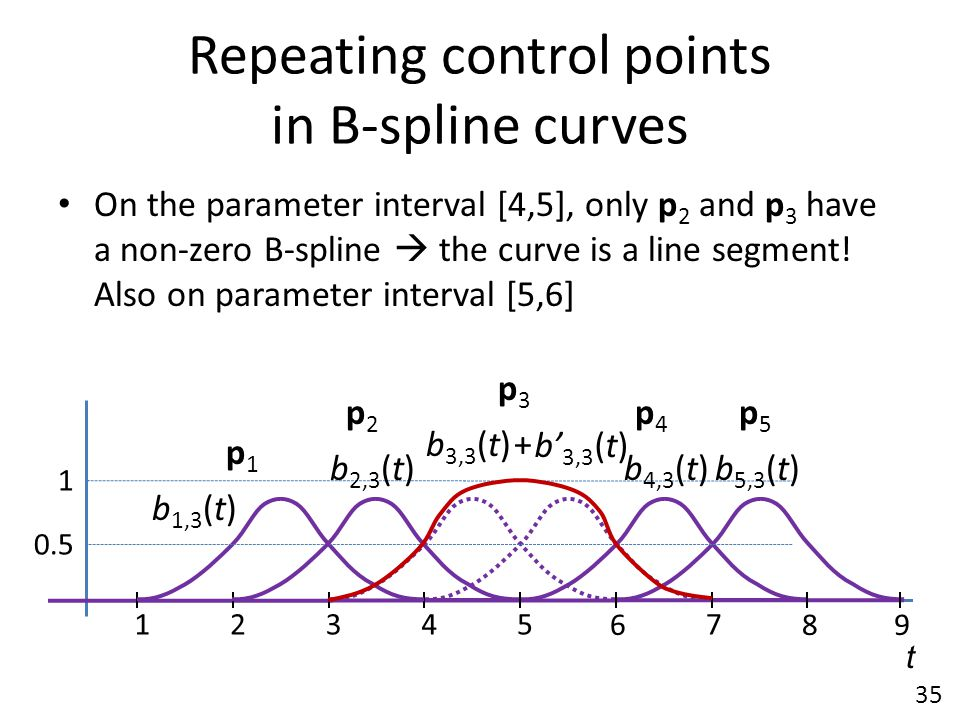 Repeating control points in B-spline curves
