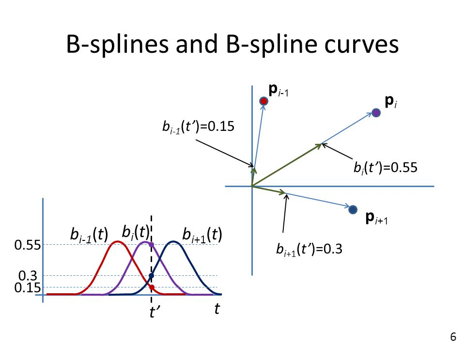 B-splines and B-spline curves
