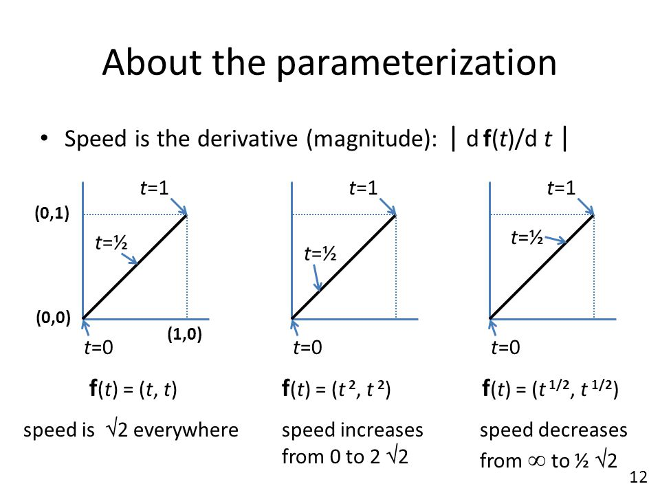 About the parameterization