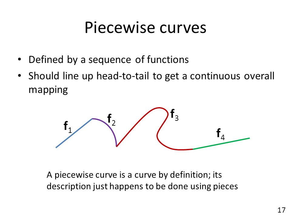 Piecewise curves f3 f2 f1 f4 Defined by a sequence of functions