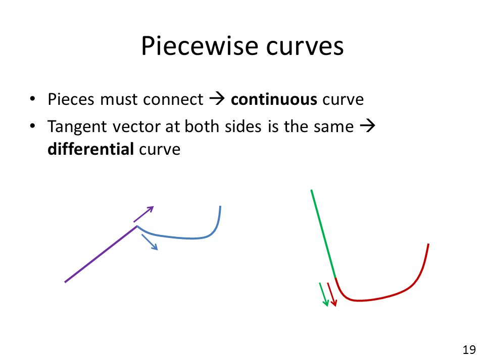 Piecewise curves Pieces must connect  continuous curve