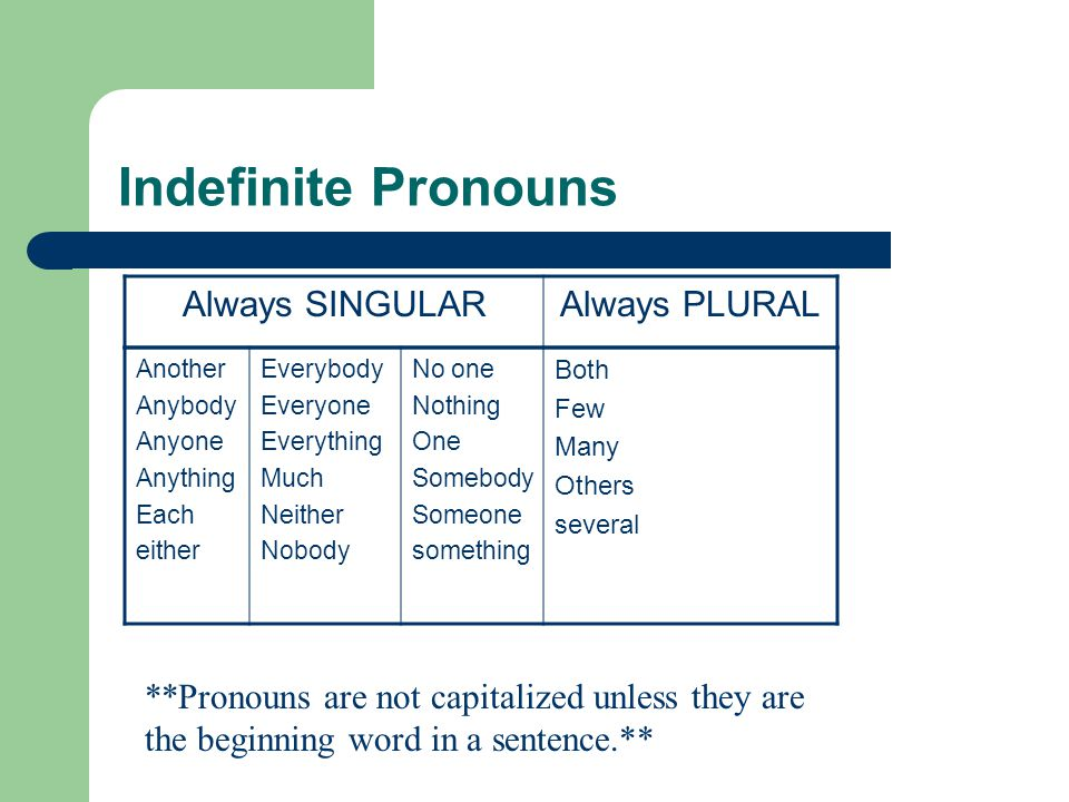 Indefinite Pronouns Always SINGULAR Always PLURAL