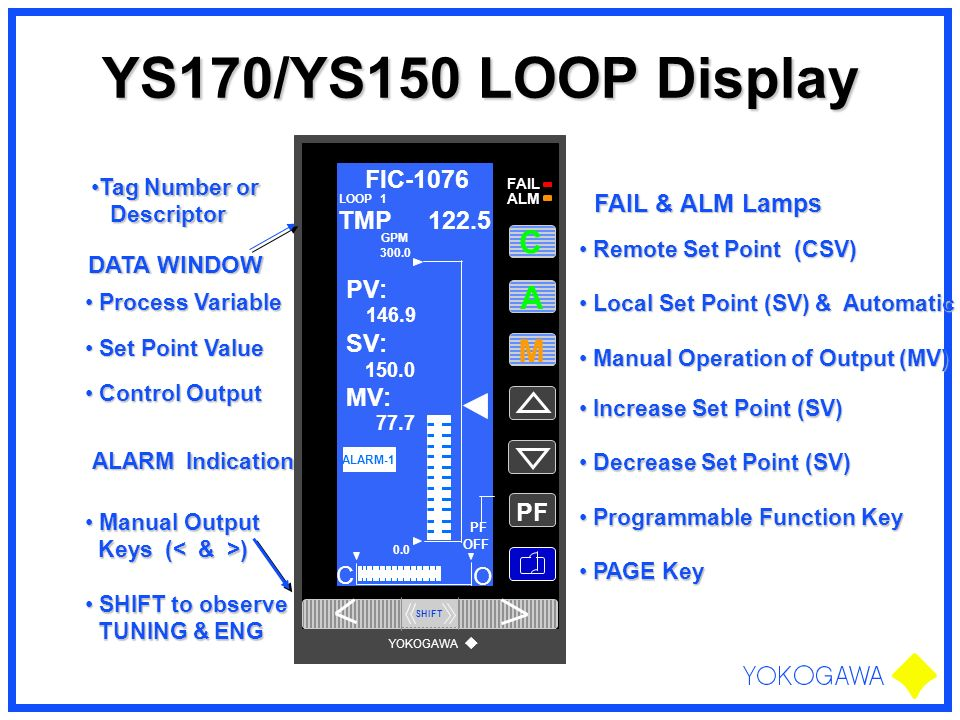 YS170/YS150 LOOP Display A M PF FIC-1076 PV: SV: MV: C O TMP 122.5