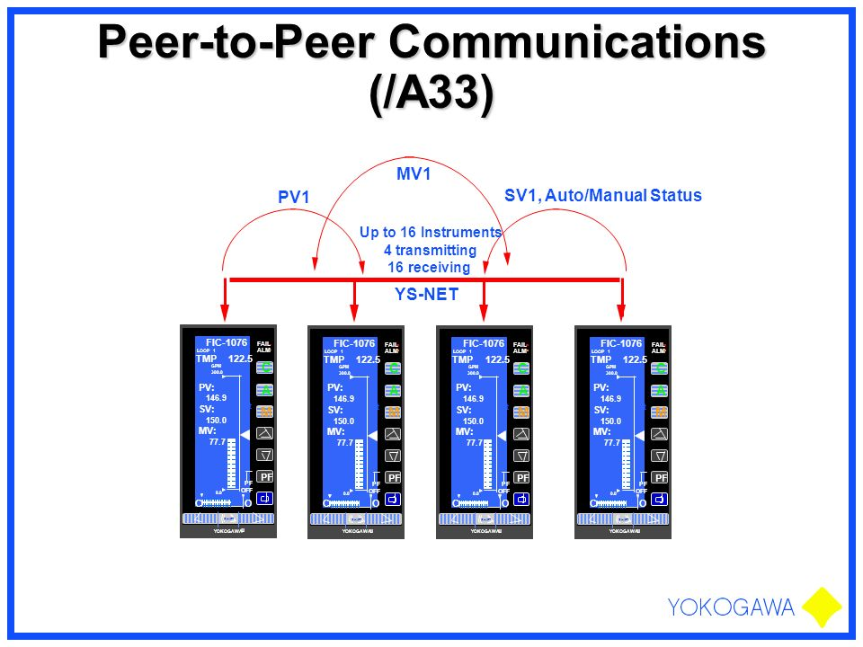 Peer-to-Peer Communications (/A33)