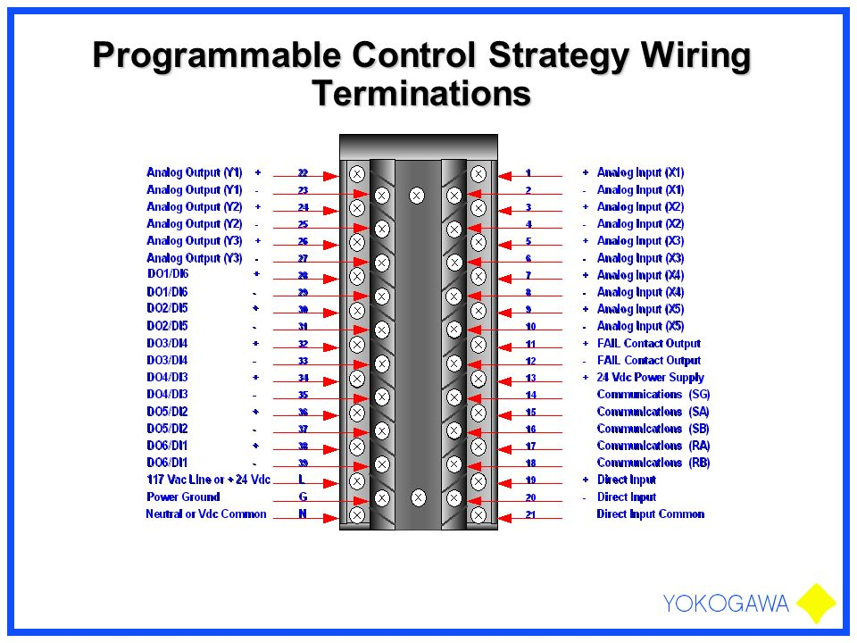 Programmable Control Strategy Wiring Terminations