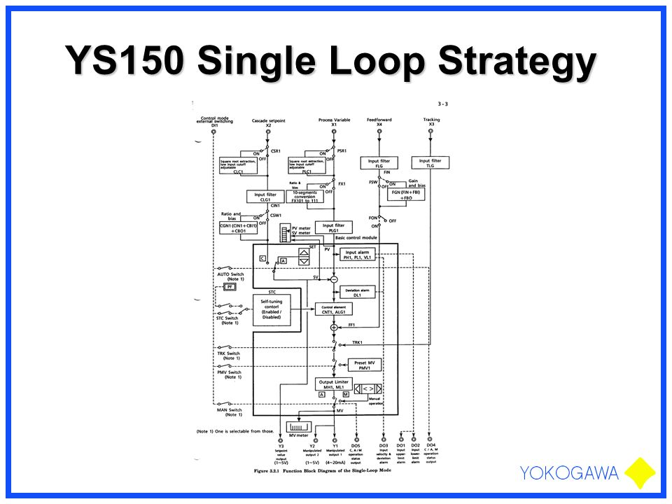 YS150 Single Loop Strategy