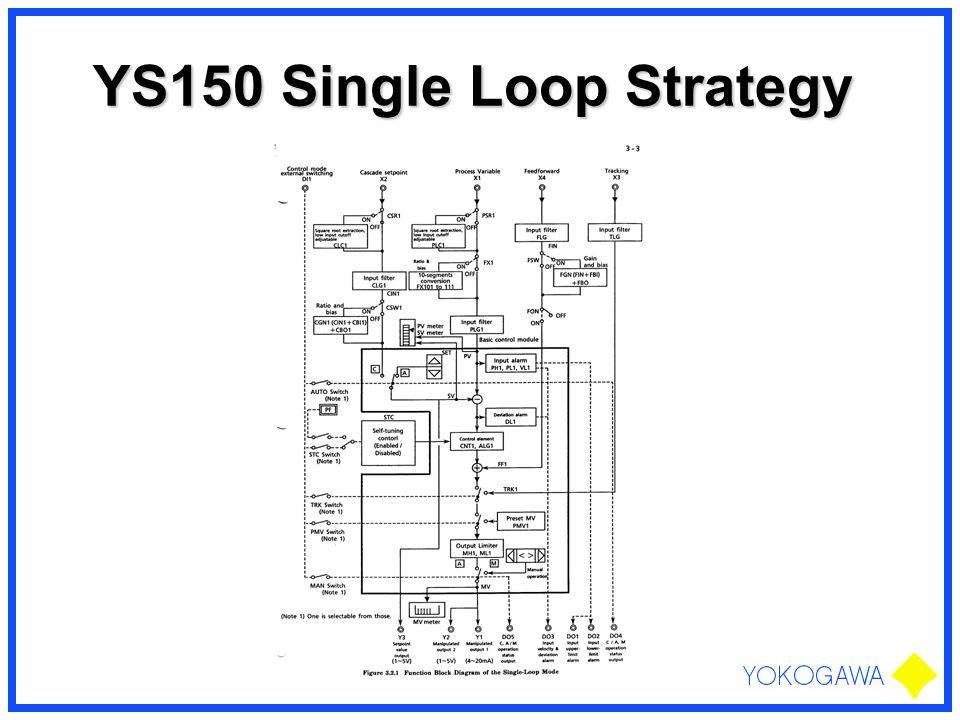YS150 Single Loop Strategy