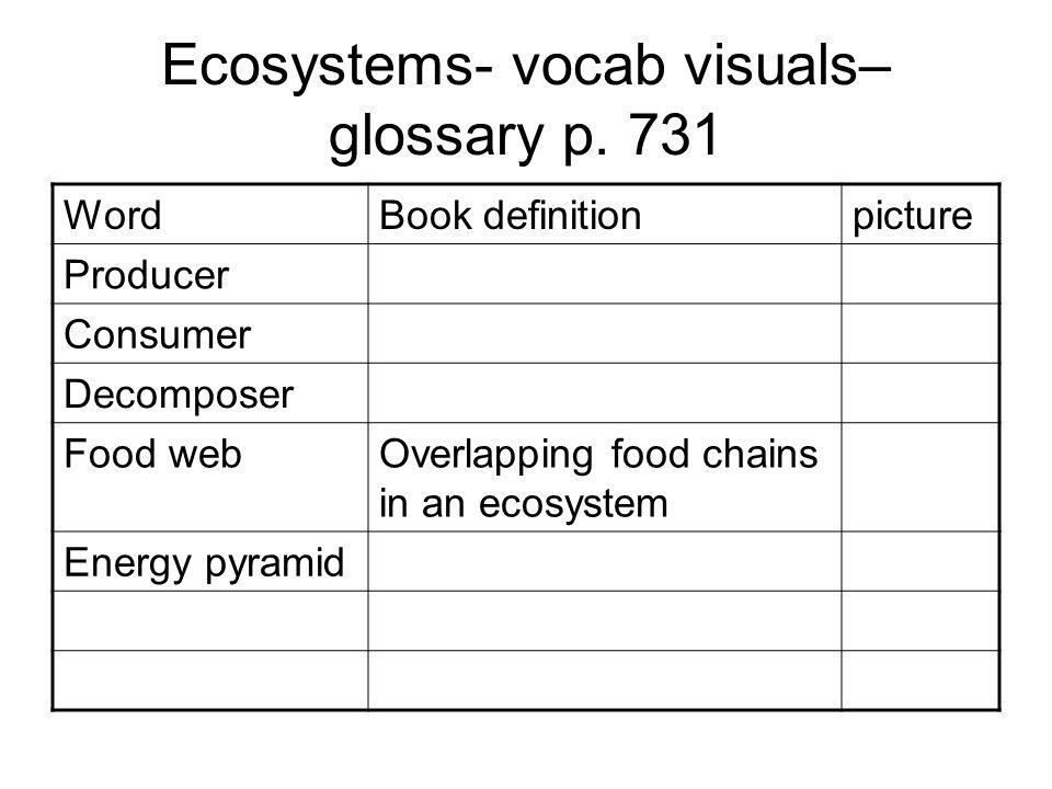 Ecosystems- vocab visuals– glossary p. 731