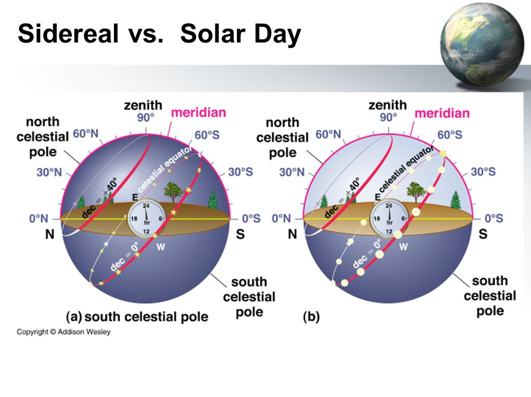 Sidereal vs. Solar Day