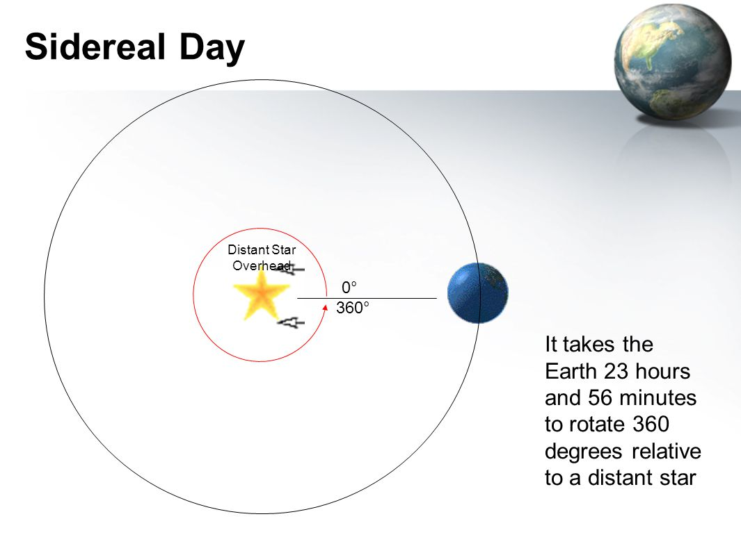 Sidereal Day Distant Star Overhead. 0° 360° http://www.eyeonthesky.org/lessonplans/05sun_daynight.html.