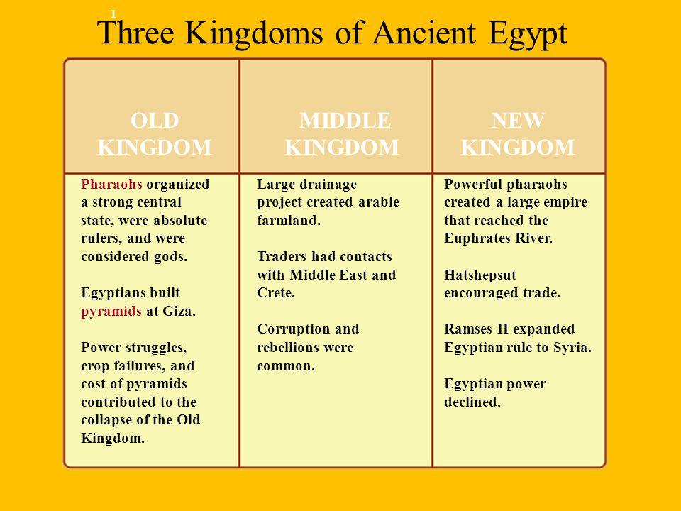 Three Kingdoms of Ancient Egypt