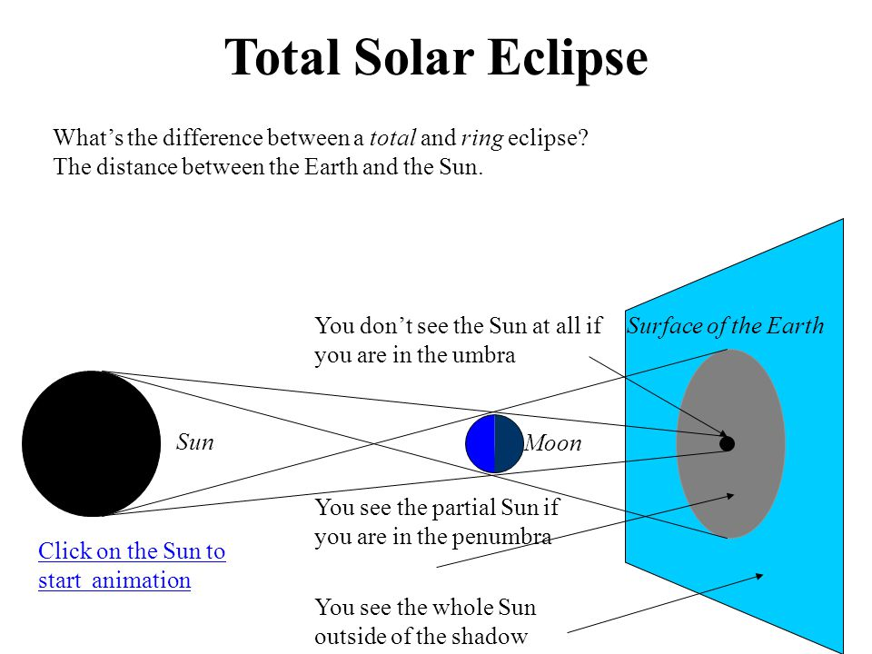 Total Solar Eclipse What's the difference between a total and ring eclipse The distance between the Earth and the Sun.