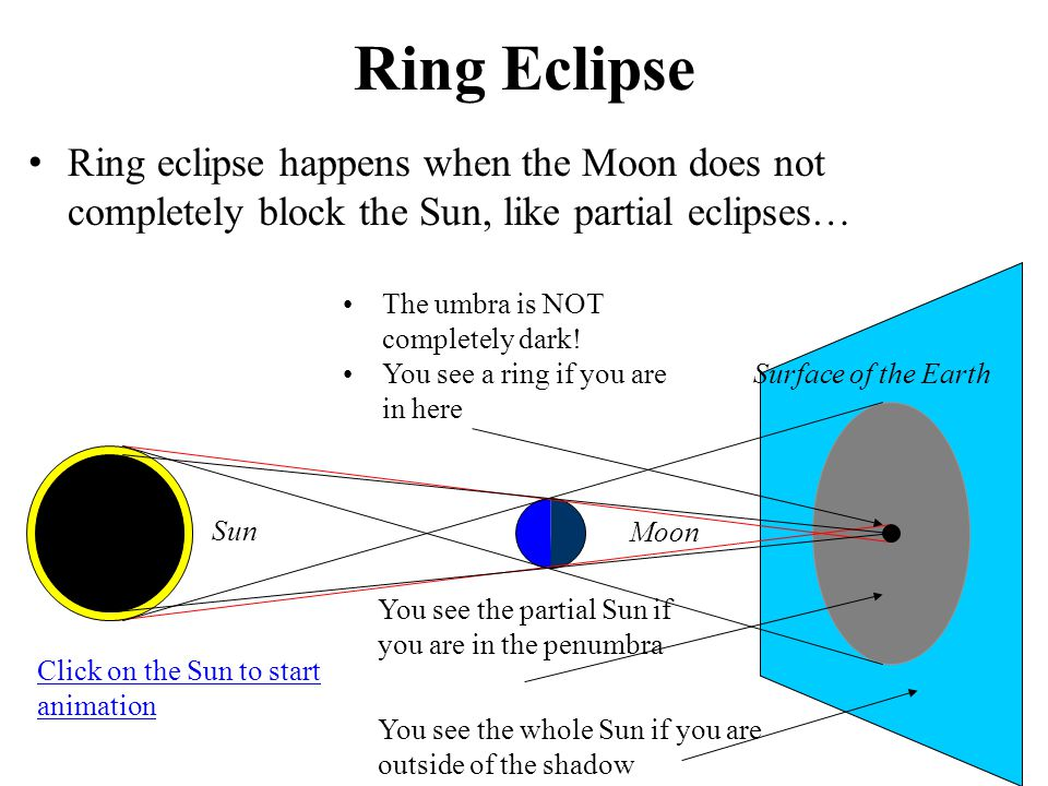 Ring Eclipse Ring eclipse happens when the Moon does not completely block the Sun, like partial eclipses…
