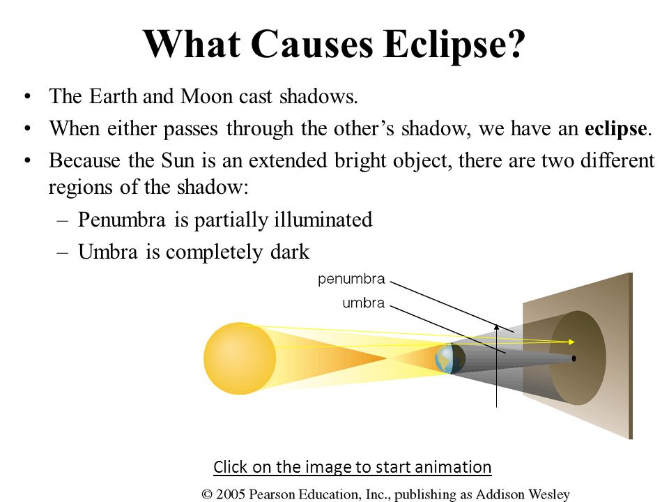 What Causes Eclipse The Earth and Moon cast shadows.