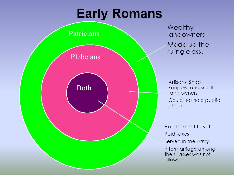 Patricians Plebeians Both Wealthy landowners Made up the ruling class.
