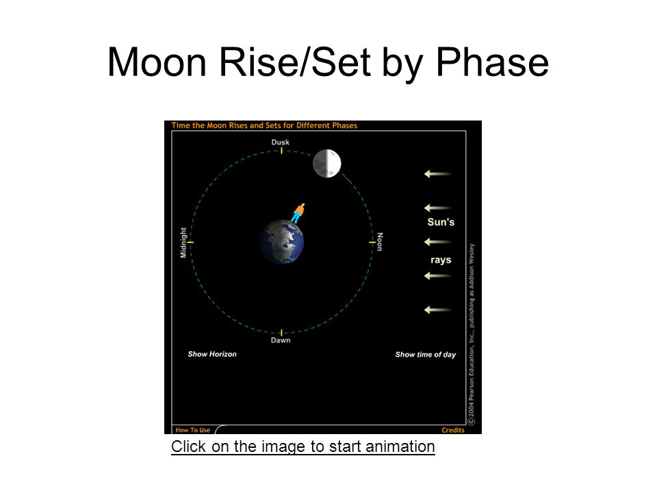 Moon Rise/Set by Phase Click on the image to start animation