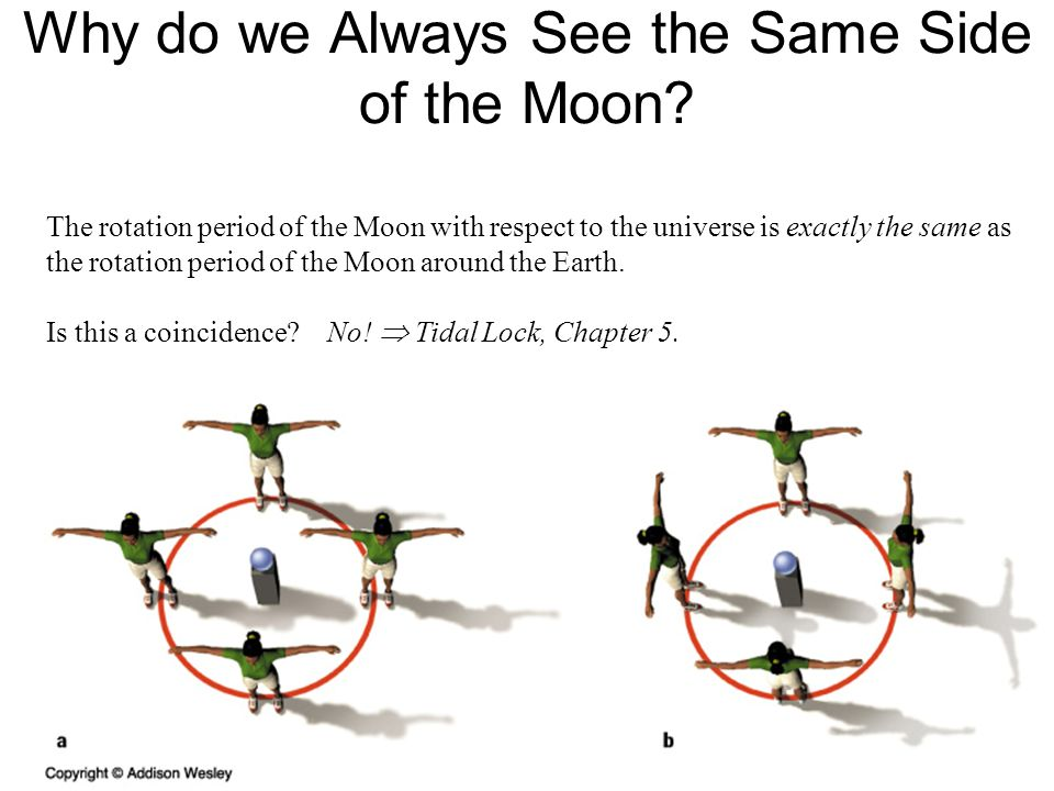 Why do we Always See the Same Side of the Moon