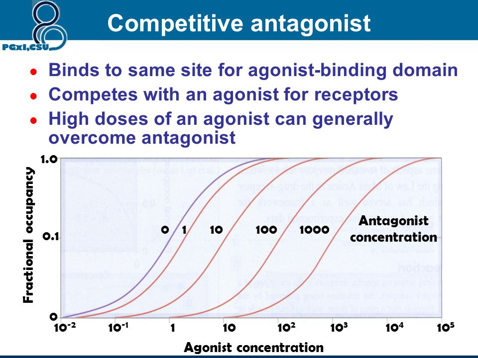 Competitive antagonist