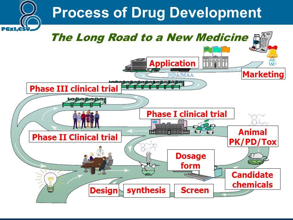 Process of Drug Development