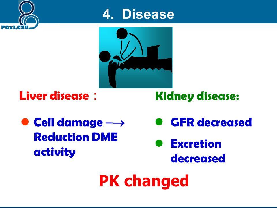PK changed 4. Disease Liver disease: Kidney disease: