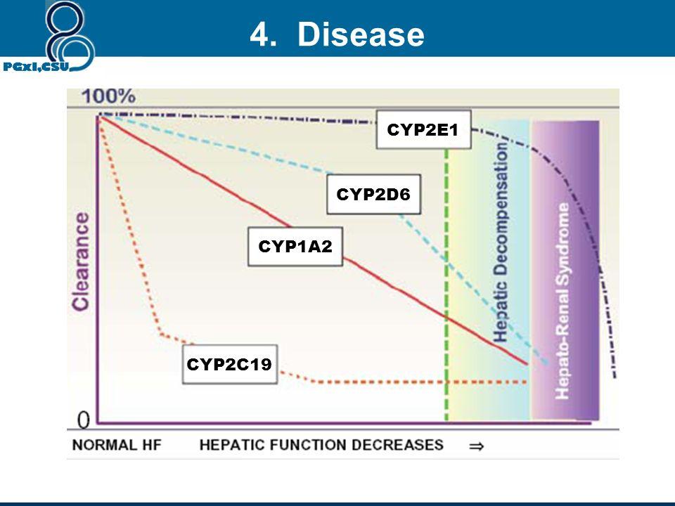 4. Disease CYP2E1 CYP2D6 CYP1A2 CYP2C19