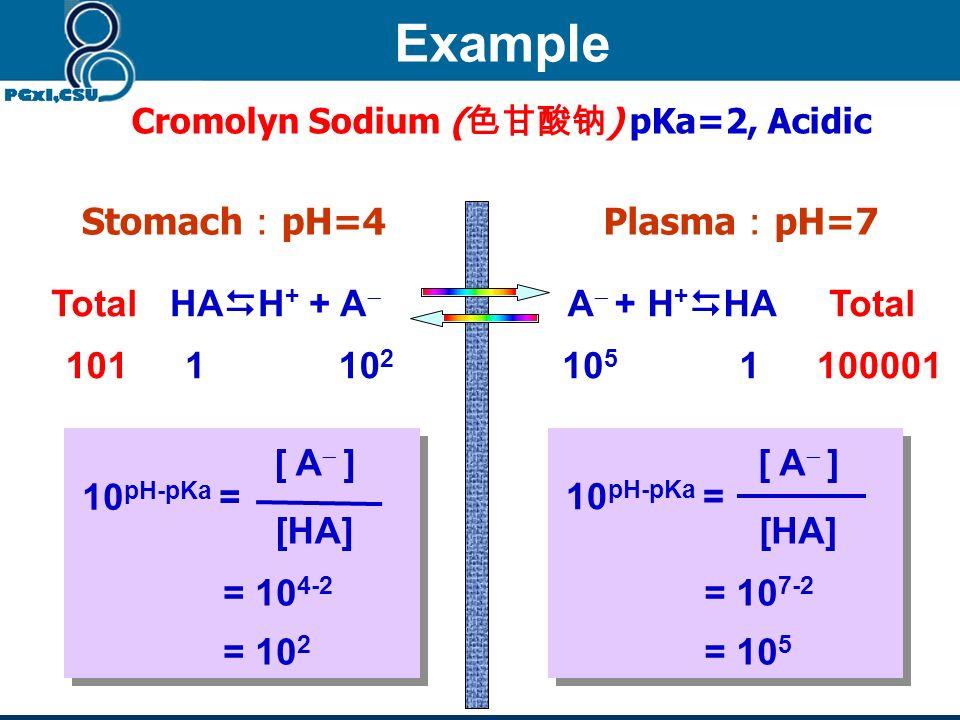 Cromolyn Sodium (色甘酸钠) pKa=2, Acidic