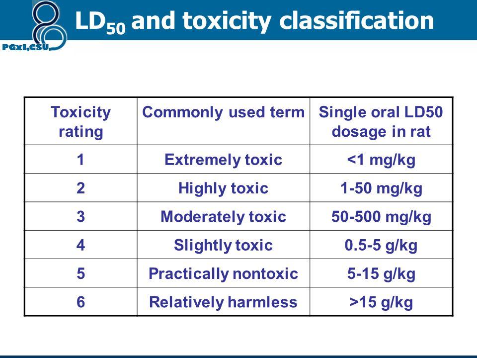 Single oral LD50 dosage in rat