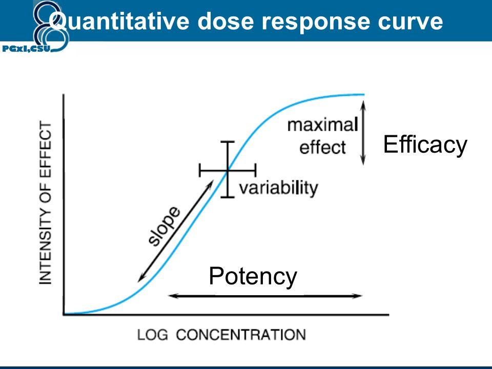 Quantitative dose response curve