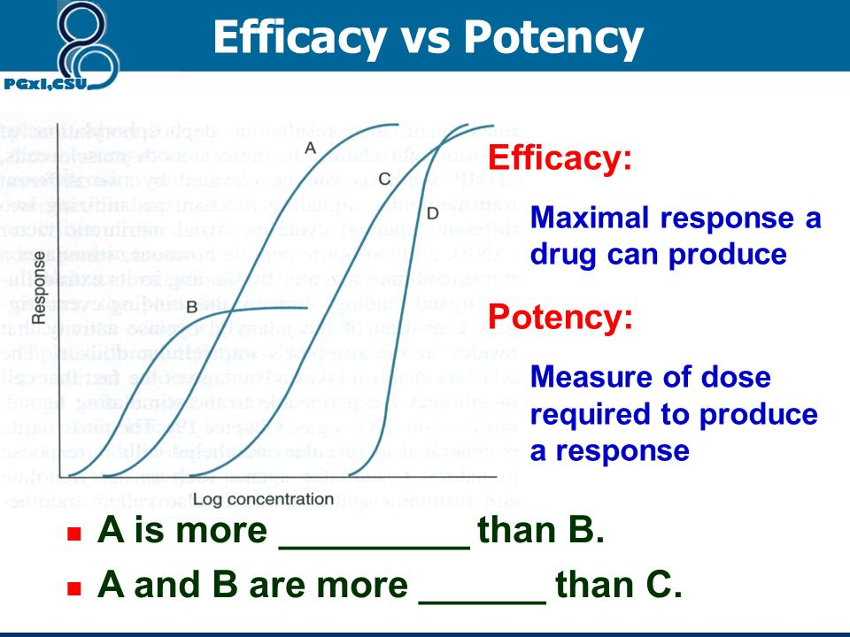 Efficacy vs Potency A is more _________ than B.