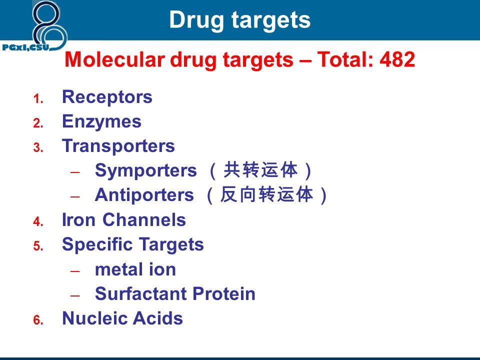 Molecular drug targets – Total: 482