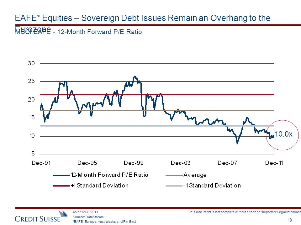 EAFE* Equities – Sovereign Debt Issues Remain an Overhang to the Eurozone
