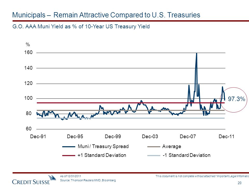 Municipals – Remain Attractive Compared to U.S. Treasuries