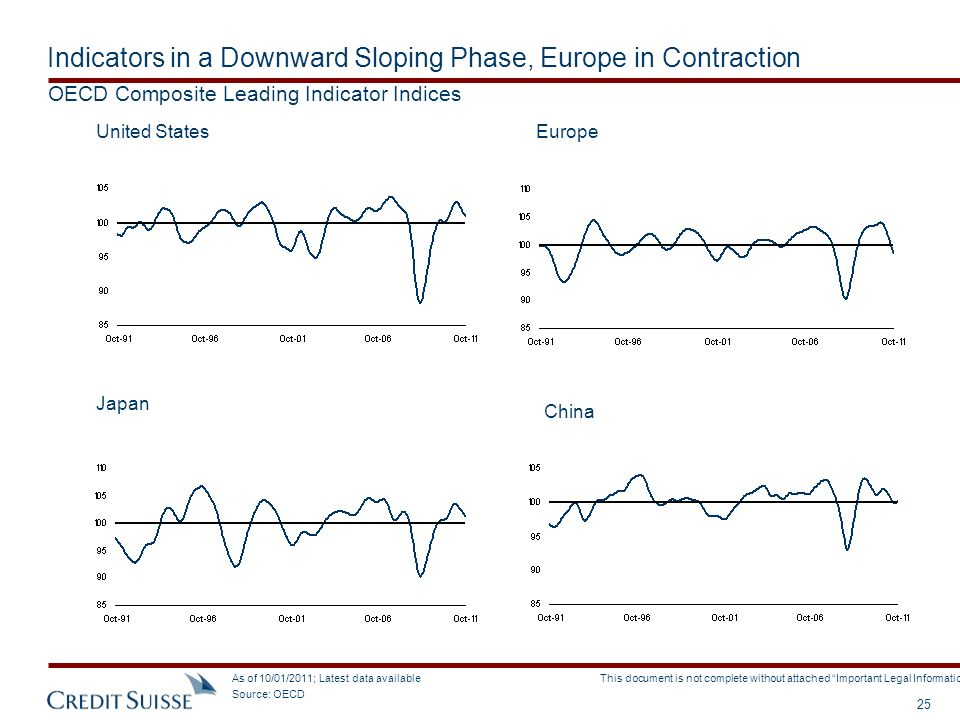 Indicators in a Downward Sloping Phase, Europe in Contraction