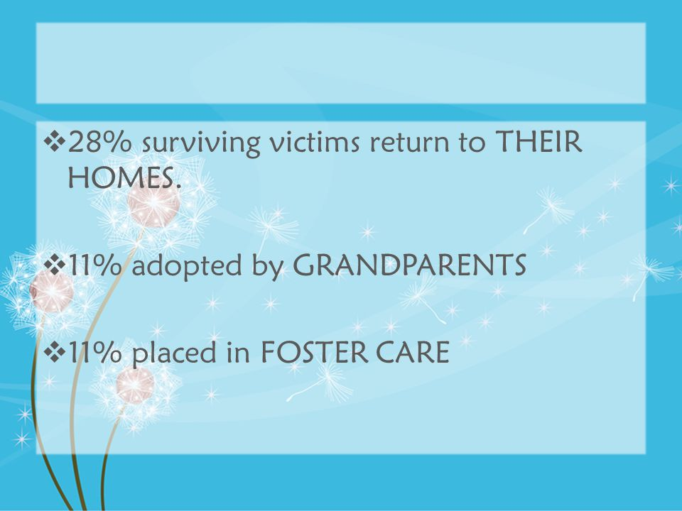 28% surviving victims return to THEIR HOMES.