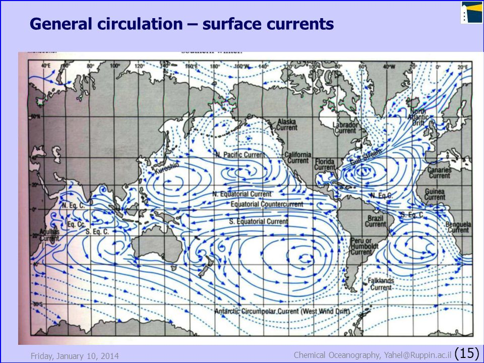 General circulation – surface currents