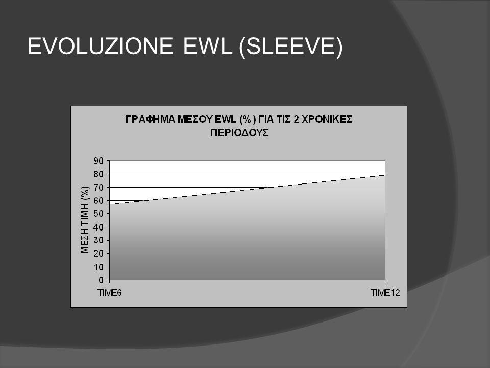 EVOLUZIONE EWL (SLEEVE)