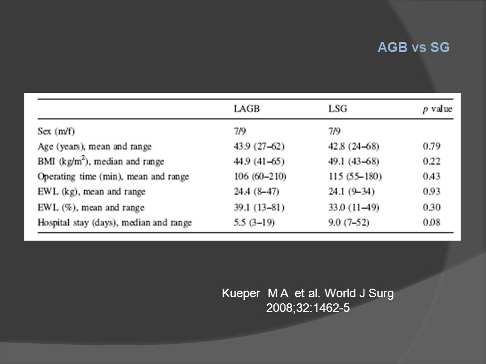 Kueper M A et al. World J Surg 2008;32:1462-5