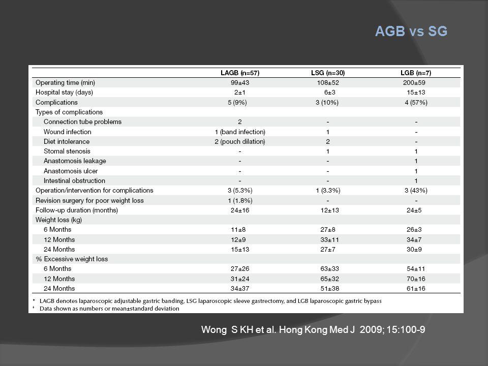 Wong S KH et al. Hong Kong Med J 2009; 15:100-9
