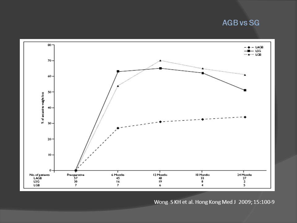 AGB vs SG Wong S KH et al. Hong Kong Med J 2009; 15:100-9
