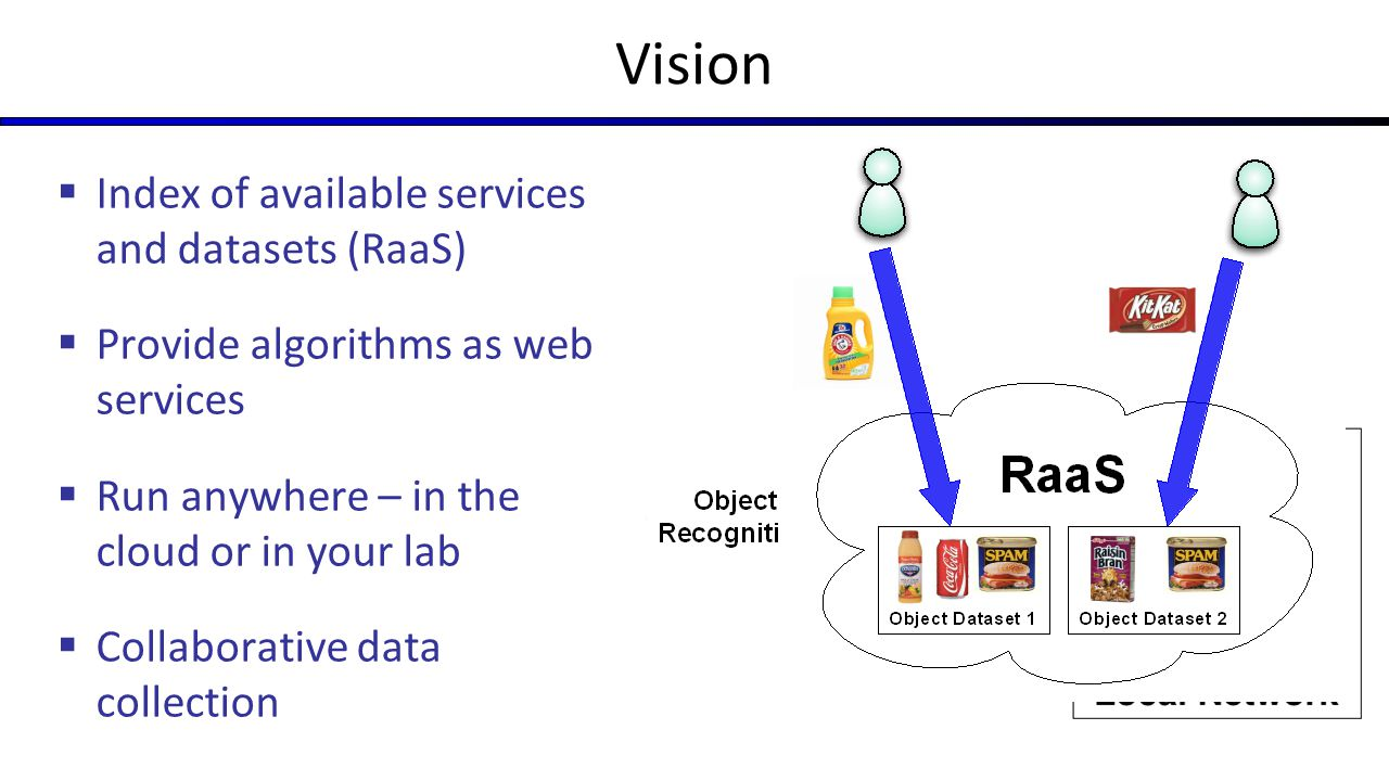 Vision Index of available services and datasets (RaaS)